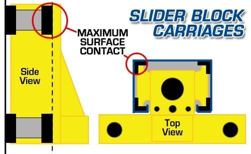 3941 - Lift Carriages: Rollers vs. Slider Blocks